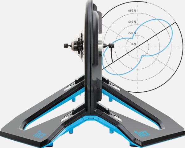 Tacx Neo2 Smart pedal strocke